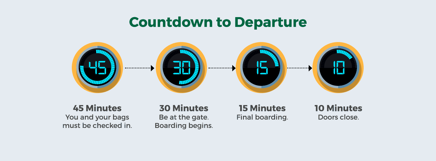 airport coundown. You and your bags must be checked in 45 min before departure. Be at the gate and boarding begins 30 min before departure. Final boarding begins 15 min before departure. Doors close 10 min before departure.